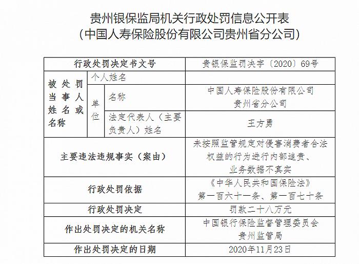 中国人寿贵州分公司被罚款28万:业务数据不真实等。