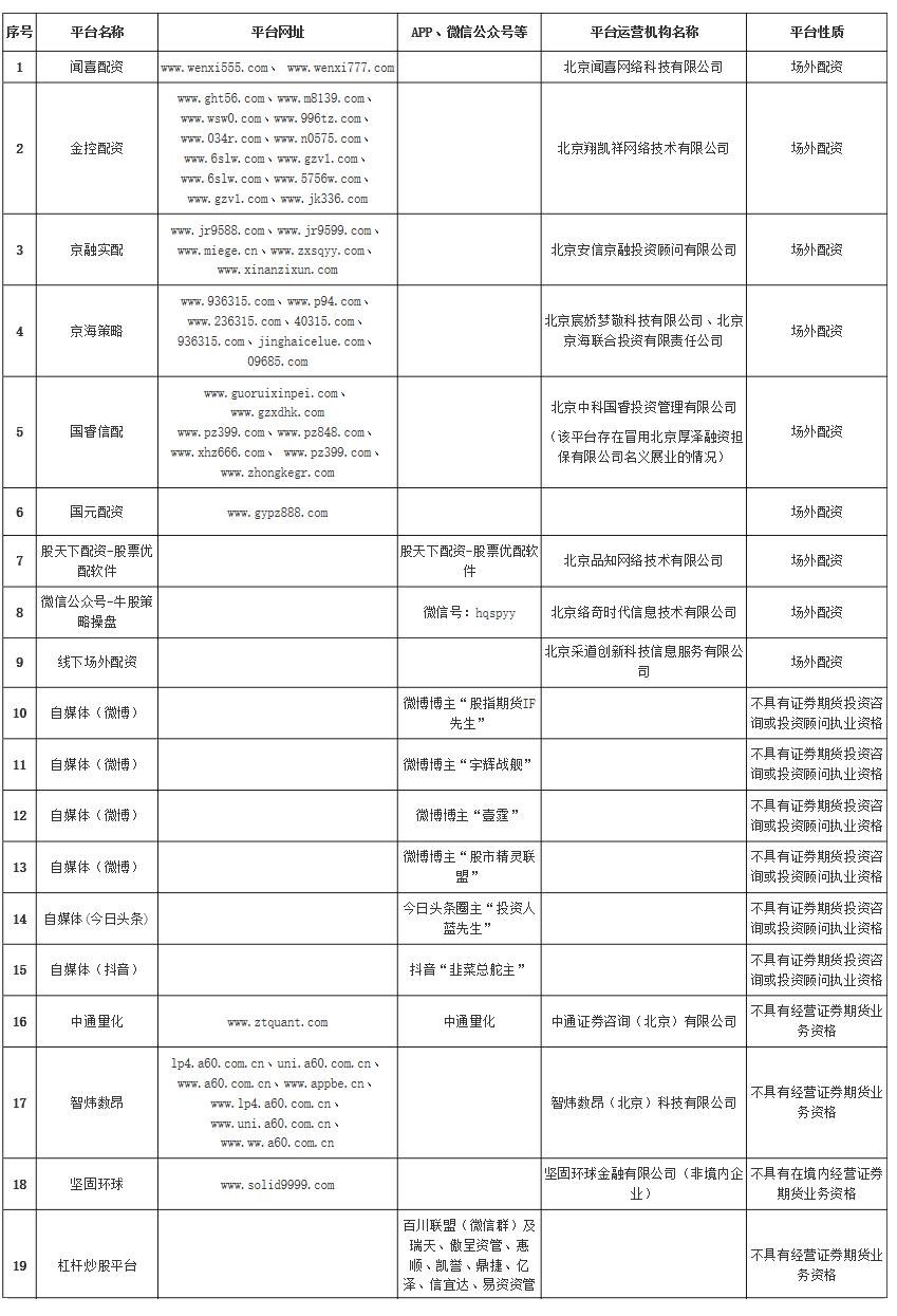 这些不具备证券期货业务资格的平台由中国证监会命名