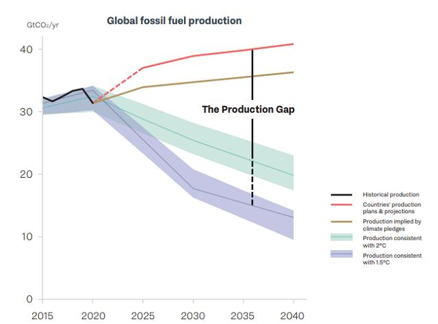 重磅报告:要实现1.5度温控目标 全球化石燃料产量每年需减少6%