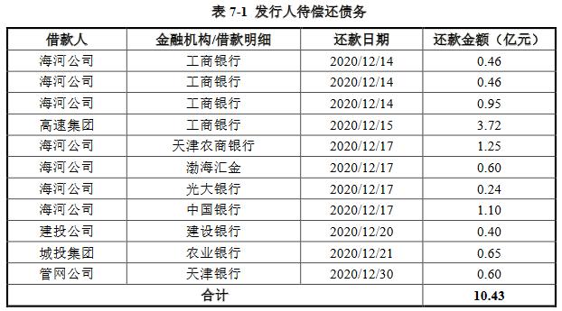 天津城投集团:拟发行20亿元短期公司债券