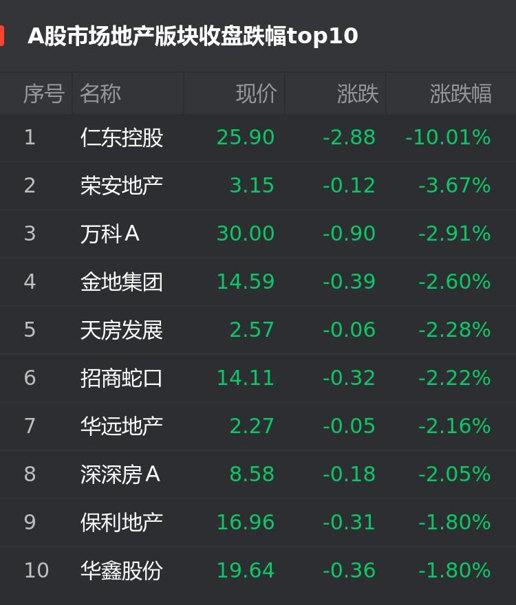 A股12月4日房企股跌幅榜:仁东控股跌10.01%位居首位