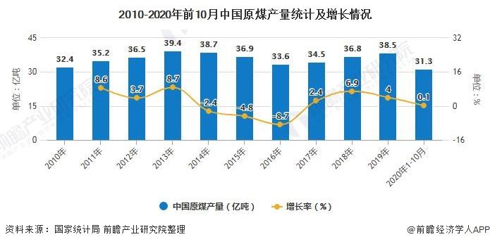 2020年中国煤炭物流行业市场现状及发展趋势分析 行业面临转型升级