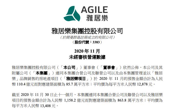 雅居樂兩條紅線伴身:前11月銷售額1158.2億元完成年目標96.5%