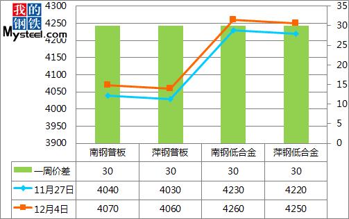 《【万和城平台招商】合肥钢市周评:市场成交一般 价格涨跌互现(2020.11.27-12.04)》