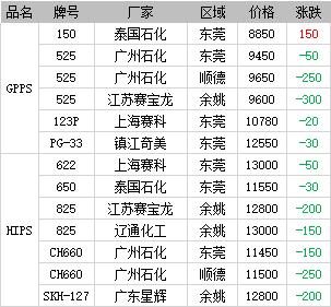 《【万和城平台最大总代】浙塑日报:PS市场日内行情(12月4日)》