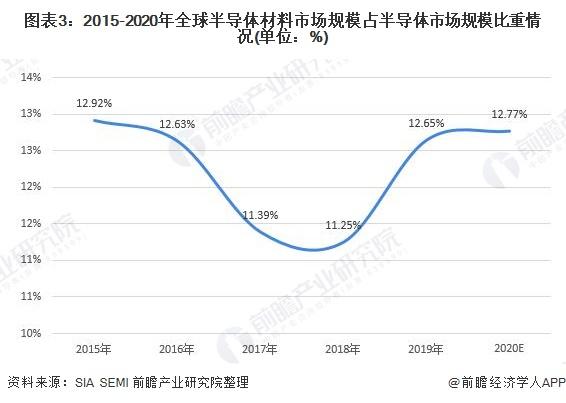 图表3:2015-2020年全球半导体材料市场规模占半导体市场规模比重情况(单位:%)
