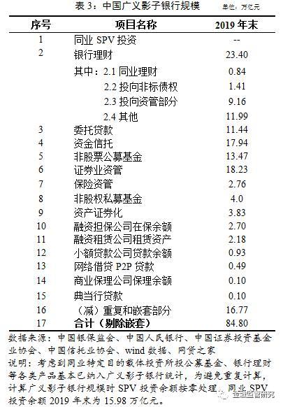 监督很明确。中国高风险狭义影子银行信托贷款占比超过16%,排名第四