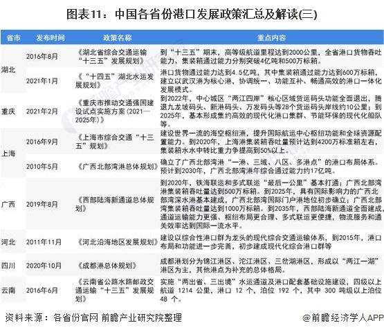 图表11:中国各省份港口发展政策汇总及解读(三)