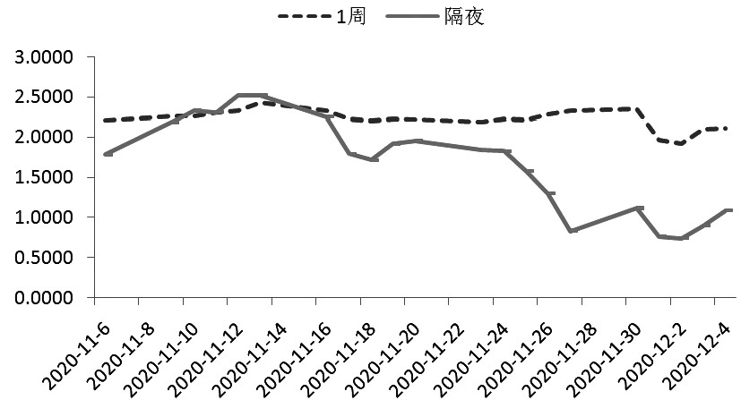 中长期利率开始下降