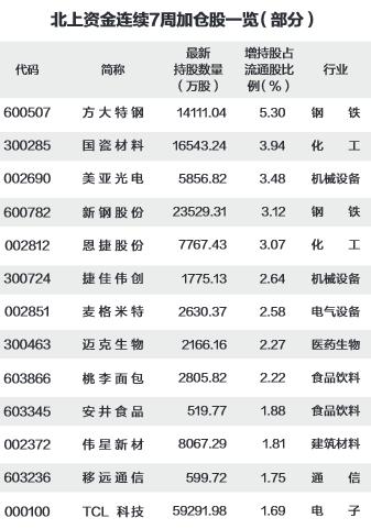 《【煜星娱乐平台代理】上周北上资金加仓钢铁、有色金属等16个行业 连续七周买入22股》