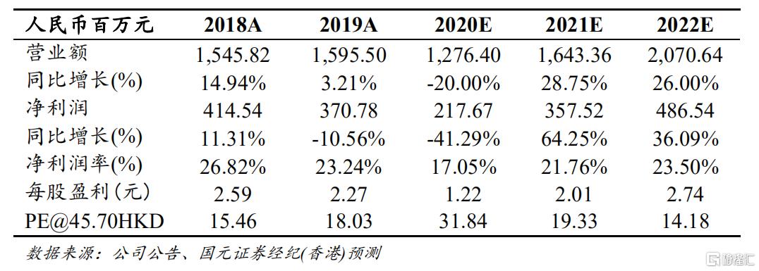 """渤海生物科技:完善眼科多元化布局,拓展高端玻尿酸市场,给予""""买入""""评级"""