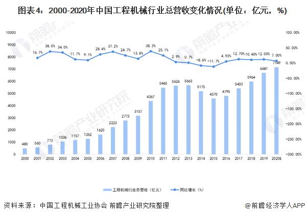 图表4:2000-2020年中国工程机械行业总营收变化情况(单位:亿元,%)