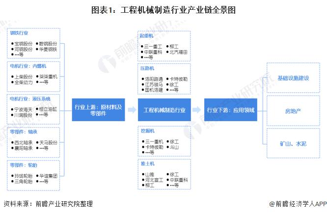 图表1:工程机械制造行业产业链全景图