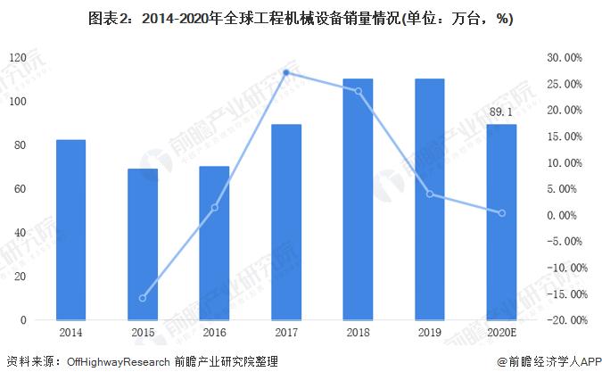 图表2:2014-2020年全球工程机械设备销量情况(单位:万台,%)
