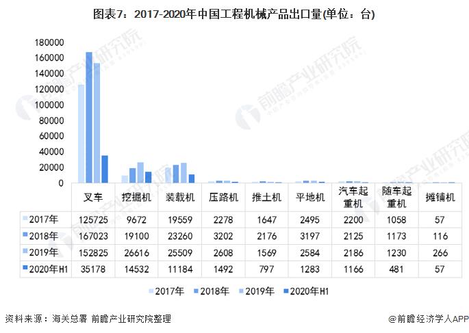 图表7:2017-2020年中国工程机械产品出口量(单位:台)