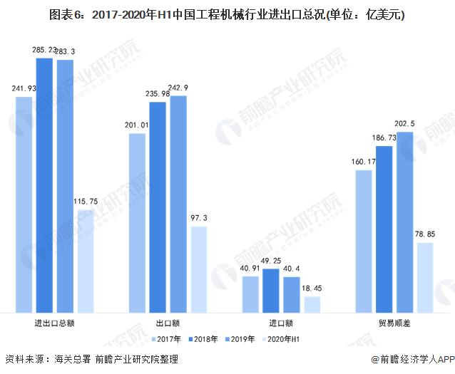 图表6:2017-2020年H1中国工程机械行业进出口总况(单位:亿美元)