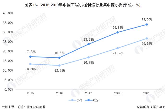 图表16:2015-2019年中国工程机械制造行业集中度分析(单位:%)
