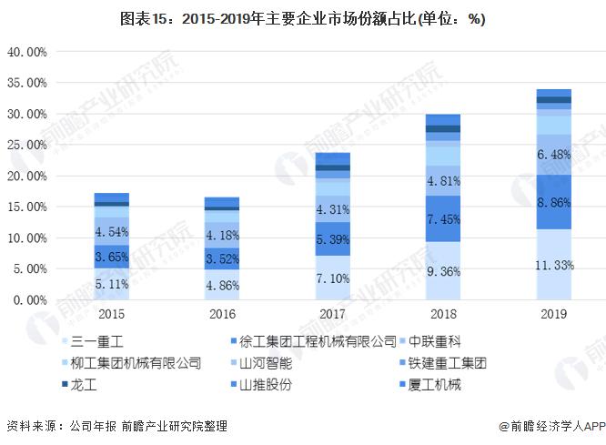 图表15:2015-2019年主要企业市场份额占比(单位:%)