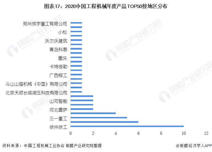 图表17:2020中国工程机械年度产品TOP50按地区分布
