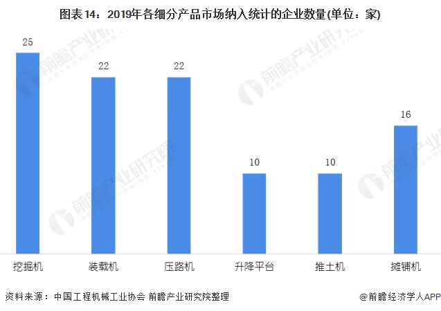 图表14:2019年各细分产品市场纳入统计的企业数量(单位:家)