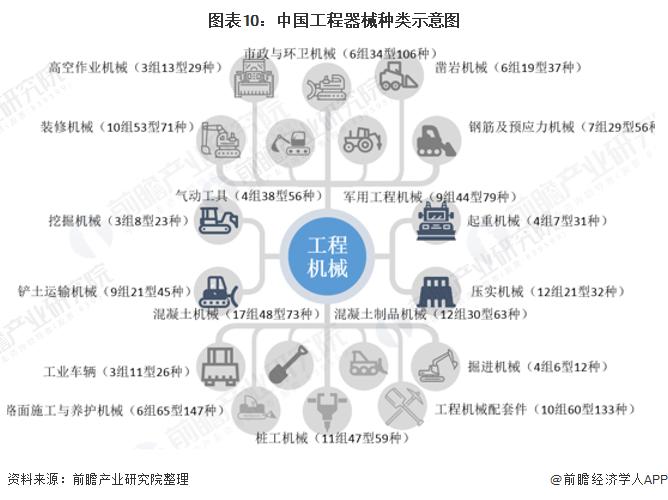 图表10:中国工程器械种类示意图
