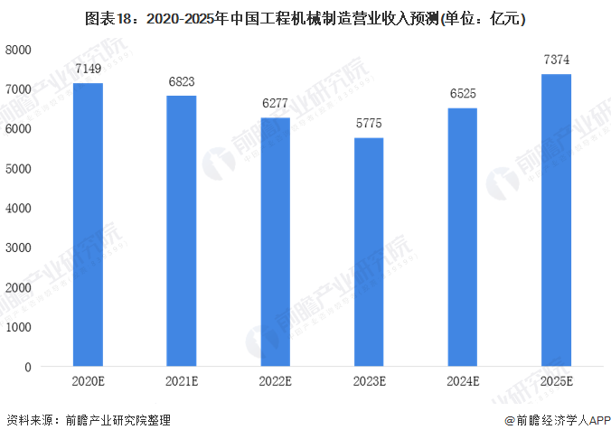 图表18:2020-2025年中国工程机械制造营业收入预测(单位:亿元)