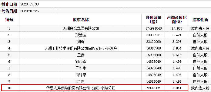 天润实业有限公司华夏人寿保险是第十大流通股股东