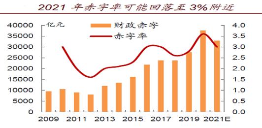 《【杏耀平台网站】2021年债市展望:上半年按兵不动 基本面拐点后将迎机会》
