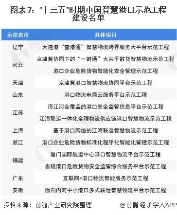 图表7:十三五时期中国智慧港口示范工程建设名单