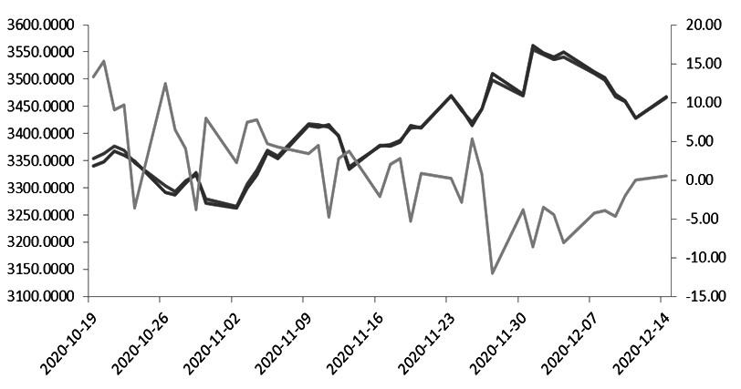 中短期市场风格将趋于均衡 股指中途回调不必恐慌