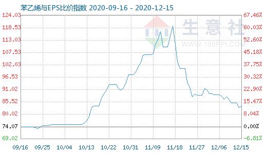 12月15日苯乙烯与EPS比价指数图