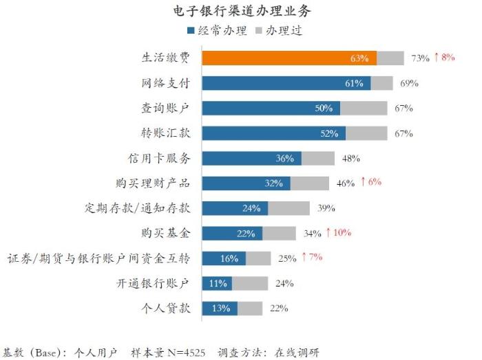 研究表明,电子银行用户对四种类型的数字营销活动的兴趣超过50%