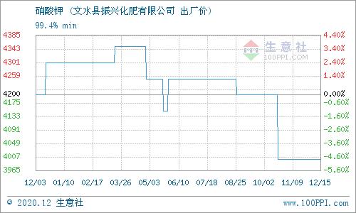 《【万和城平台最大总代】12月17日文水振兴化肥硝酸钾产销动态》
