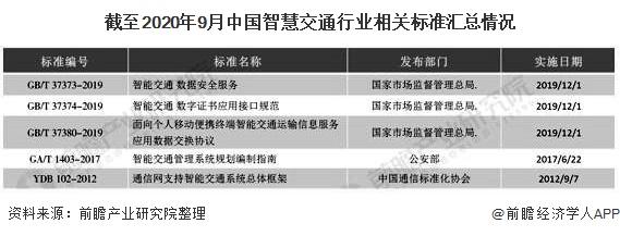 截至2020年9月中国智慧交通行业相关标准汇总情况