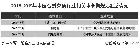 2016-2019年中国智慧交通行业相关中长期规划汇总情况