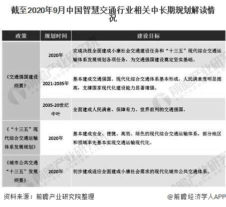 截至2020年9月中国智慧交通行业相关中长期规划解读情况