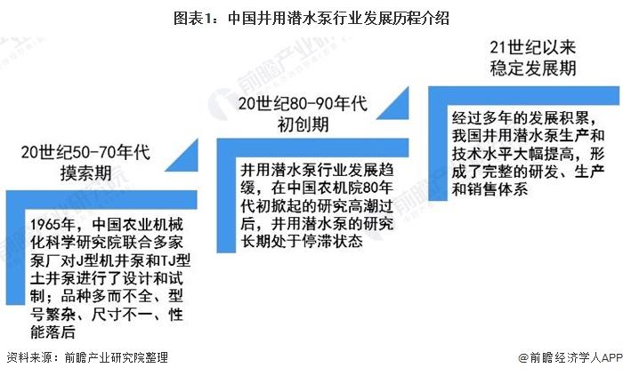 2020年中国井用潜水泵行业市场现状及竞争格局分析 市场规模平稳增长
