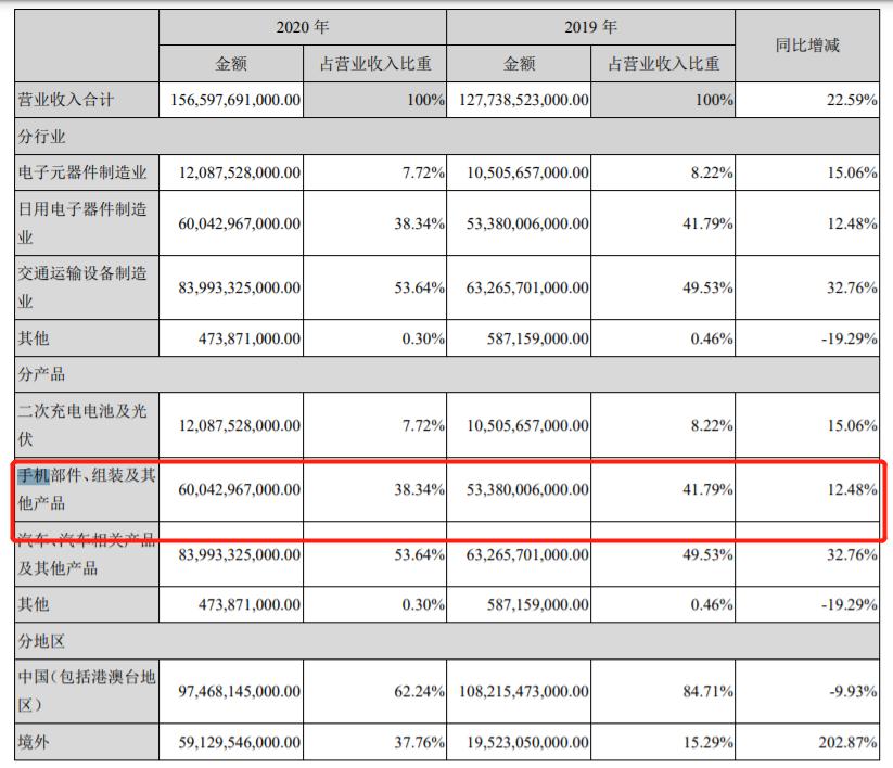 """华信平台注册王传福:""""华为手机大部分我们造的"""" 6000亿比亚迪竟是全球第二大手机代工厂?"""