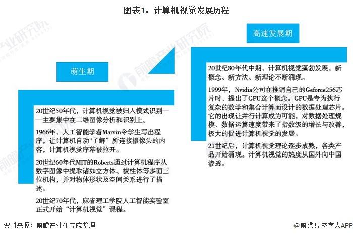 2020年中国计算机视觉行业市场现状及发展趋势分析 国内部分应用领域领先发展
