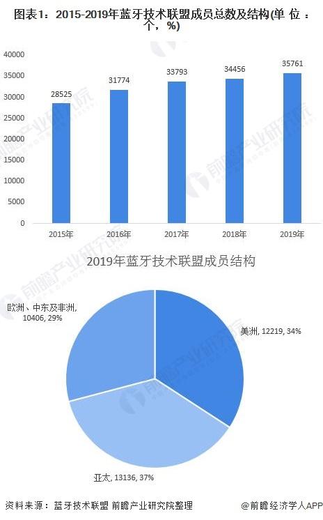 2020年全球蓝牙设备行业市场现状与发展前景分析 2025年总出货量预计可达67亿