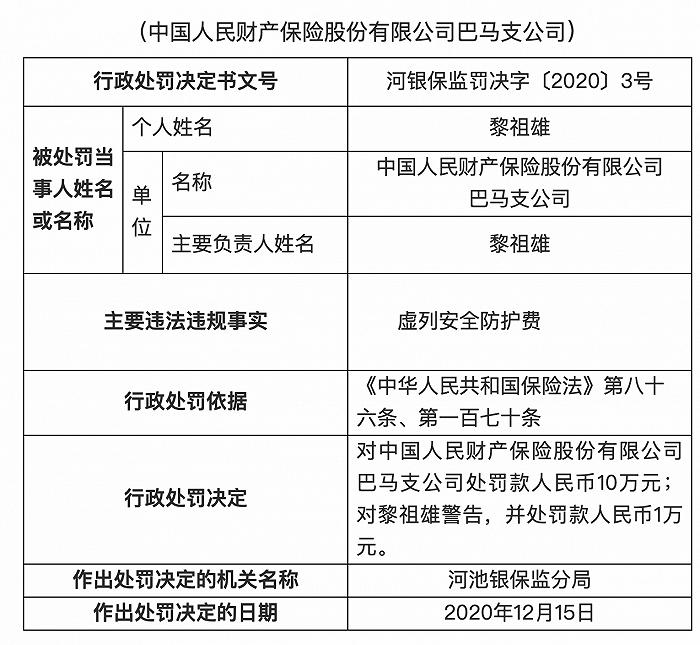 中国人民保险公司巴马分公司因伪造安全保护费被罚款10万元