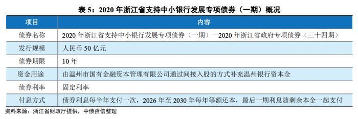 浙江50亿专项债发行仅用于温州银行补充资本金 温州国金间接入股?