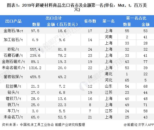 2020年中国超硬材料类商品行业进口现状与竞争格局分析 上海成为最大最主要进口地
