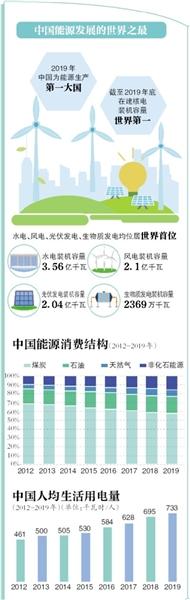 中国将优先发展非化石能源