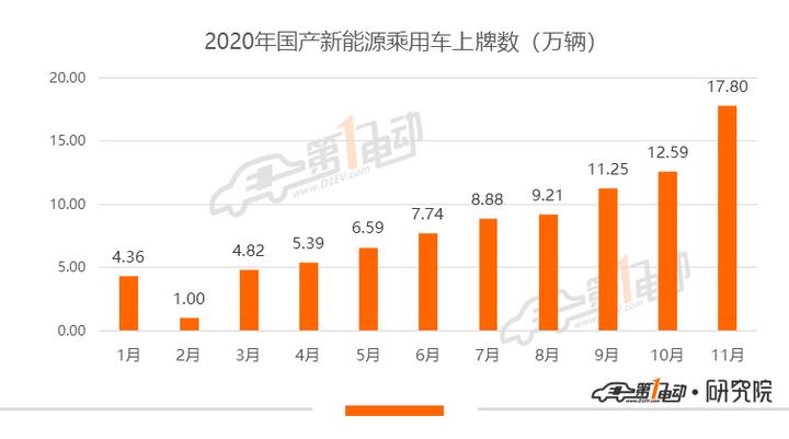 11月上险量排行:宏光MINIEV破3万 理想ONE领跑新势力