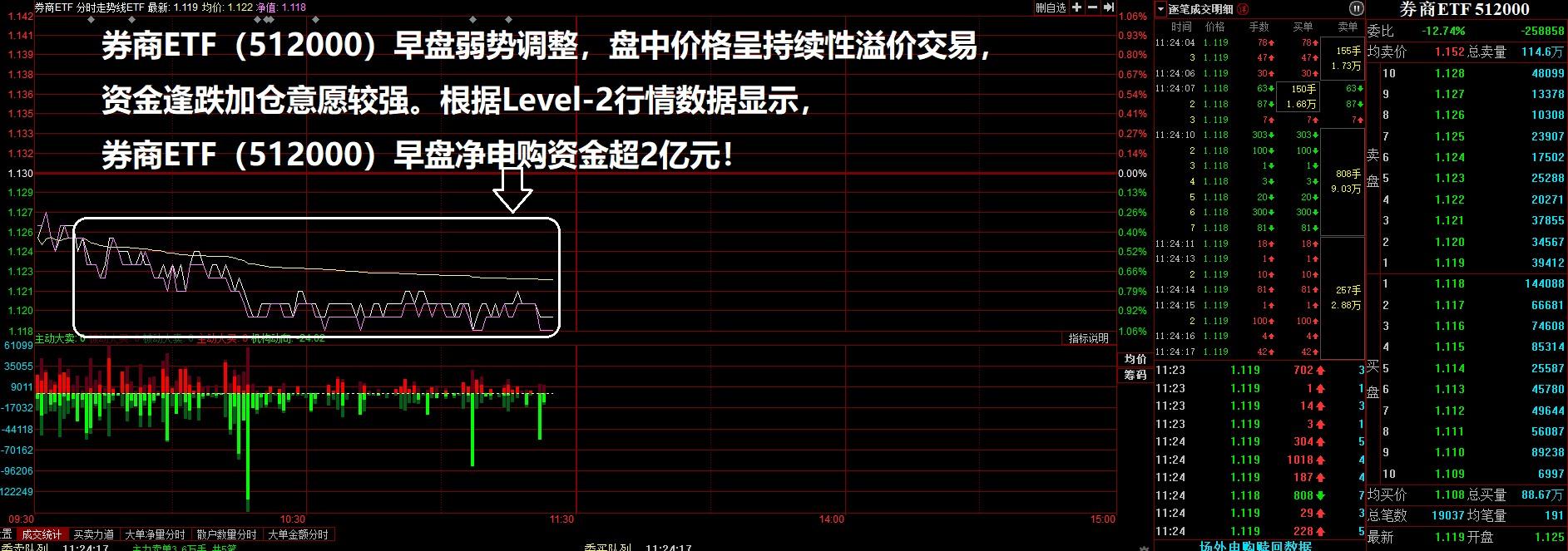 券商ETF(512000)继续溢价净买入2亿多元。中信建设投资:券商板块可能有短期煽动