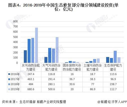 2021年中国生态修复行业投资现状及市场规模分析 2021年第一季度行业项目开始恢复