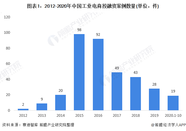 2020年中国工业电商行业投融资现状分析 集中应用在大宗商品行业
