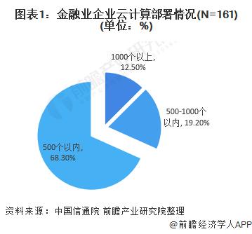 2020年中国金融云行业市场现状和竞争格局分析 阿里云领跑中国金融云市场