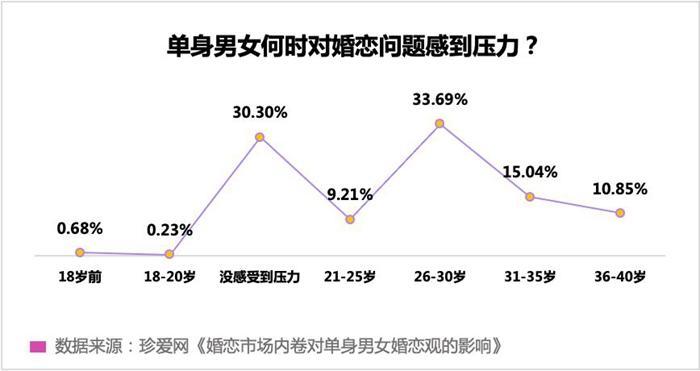 """珍爱网发起""""婚恋市场内卷对单身男女婚恋观影响""""调研"""